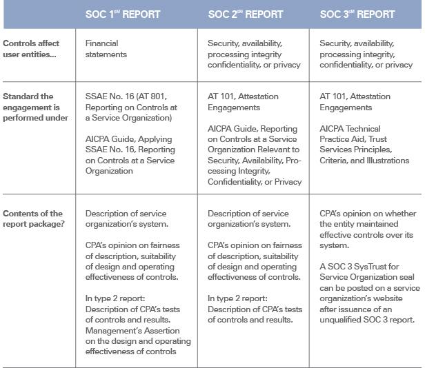 SOC_chart