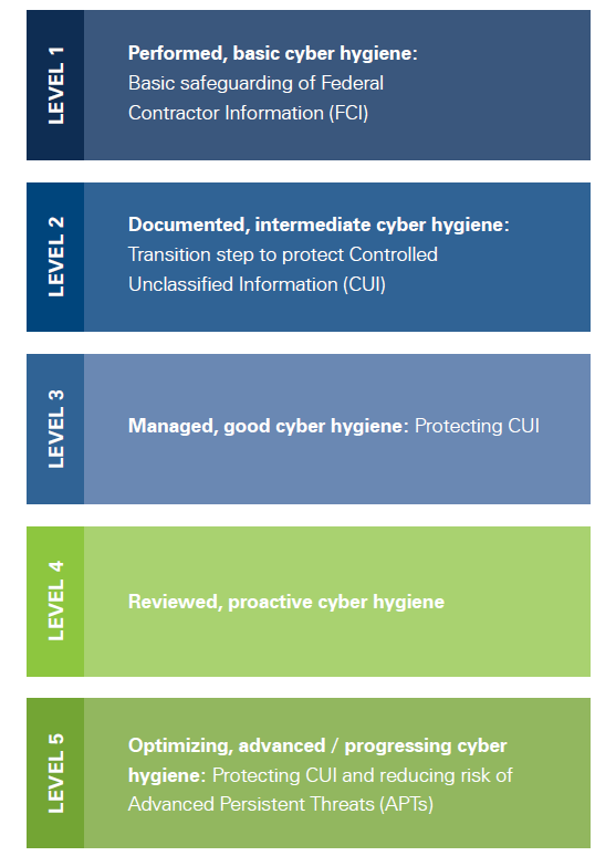 Levels of Cybersecurity Maturity Model Certification